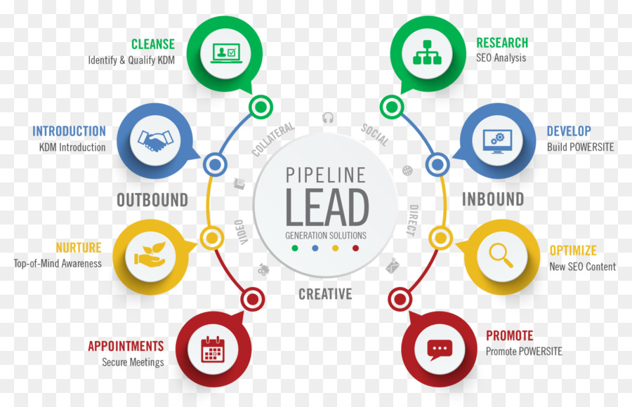 Sales And Lead Generation